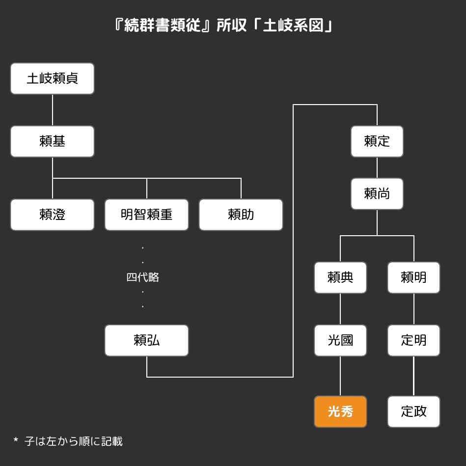 『続群書類従』所収の「土岐系図」