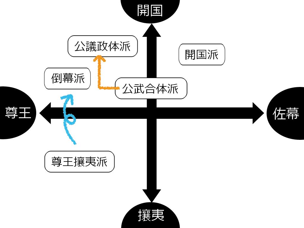 2つの対立軸でみた、幕末の各思想(論)の概念図