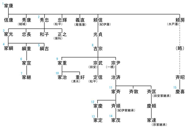 徳川将軍家の略系図
