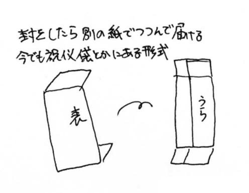 戦国時代の手紙の書式