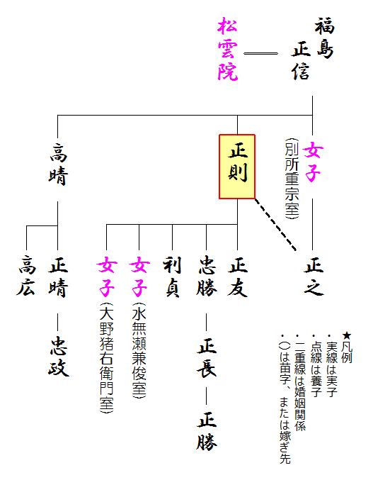 福島正則の略系図