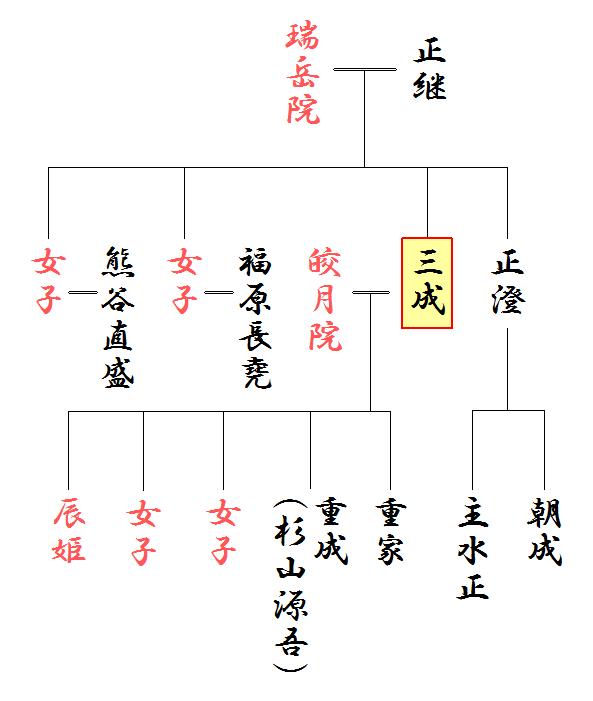 石田三成の略系図