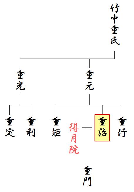 竹中半兵衛の系図