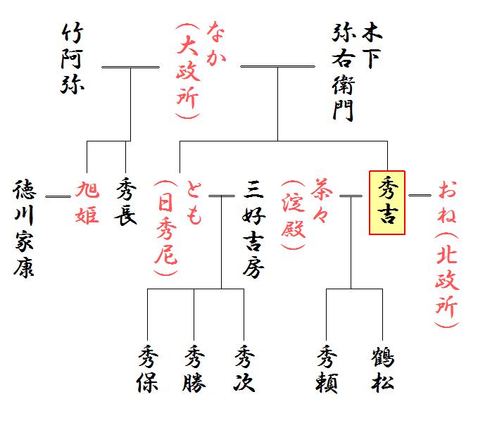 豊臣秀吉の略系図