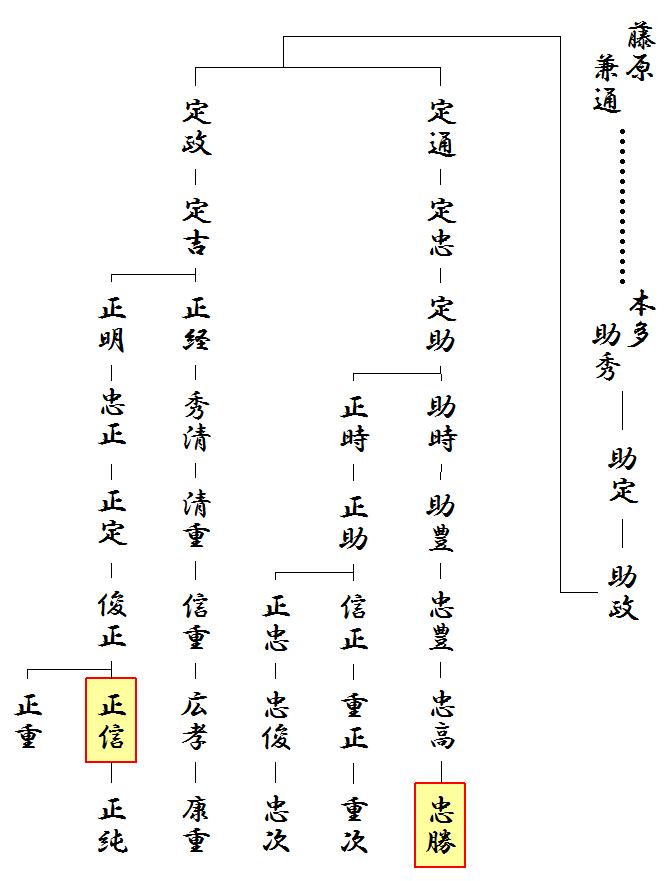 本多一族の略系図