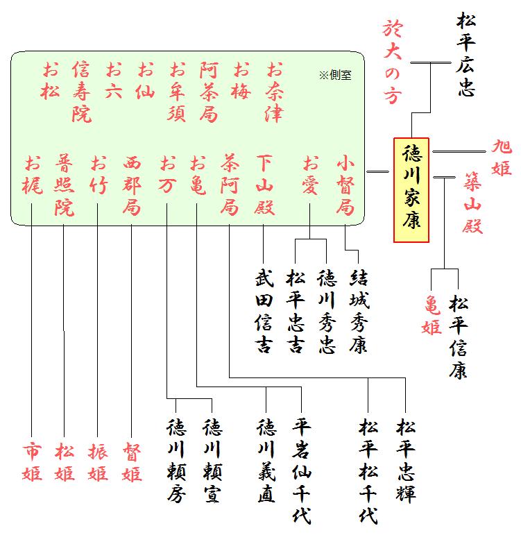 家康の略系図(妻子)