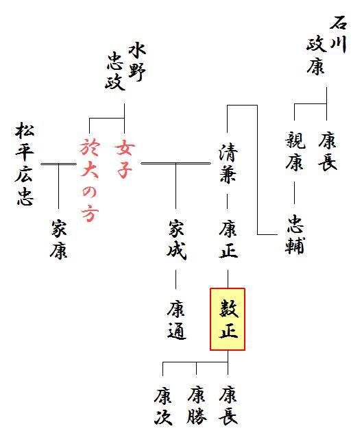 石川数正の略系図、および、松平氏との関係図