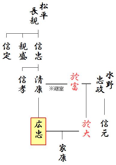 松平氏と水野氏の関連略系図