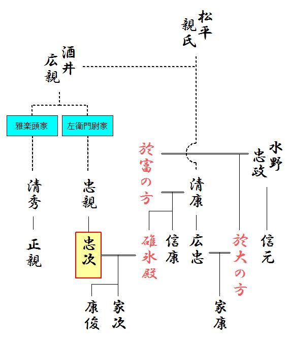 酒井忠次の関連略系図