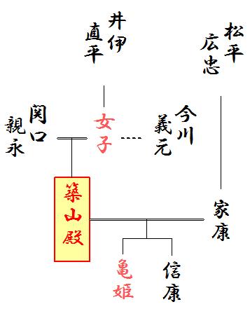 信康の略系図