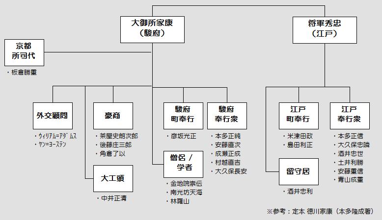 徳川二元政治の構造