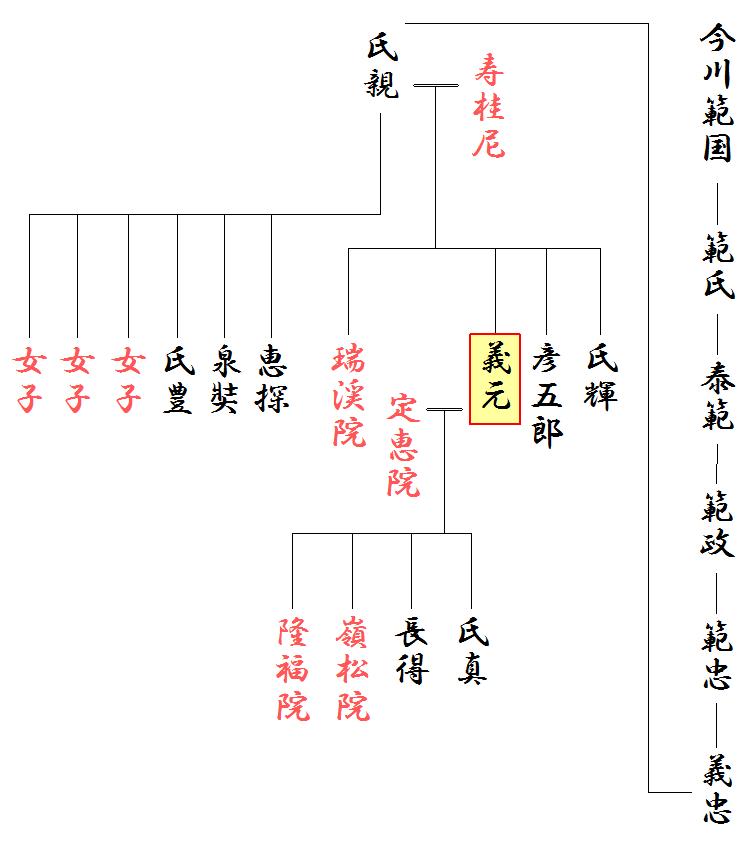 今川略系図