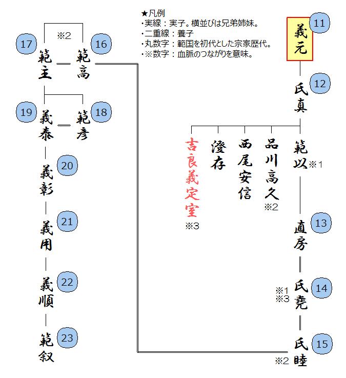 今川家の略系図(子孫)