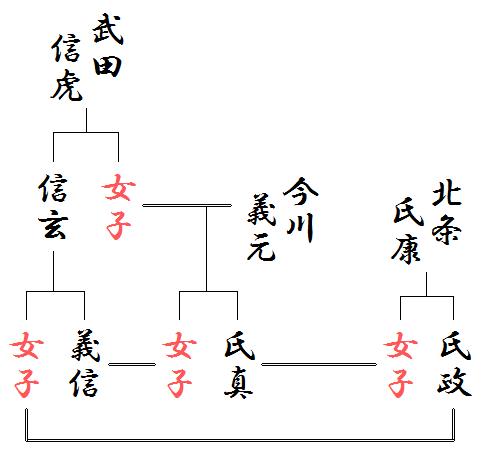 甲相駿三国同盟の略系図