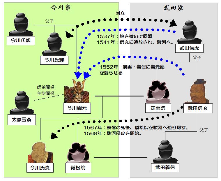 今川家と武田家の相関関係と歴史
