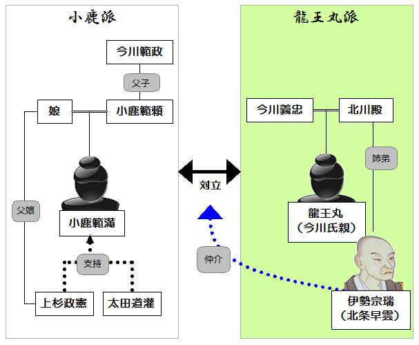 龍王丸の家督争いの対立構図