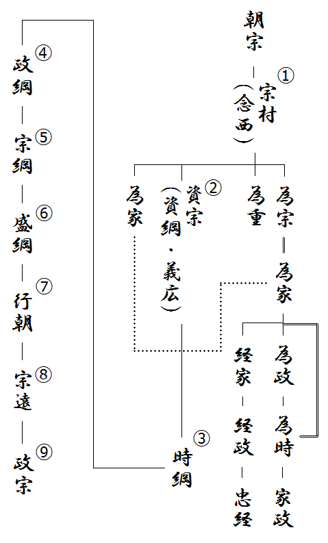 伊達氏の略系図(駿河伊達系図)