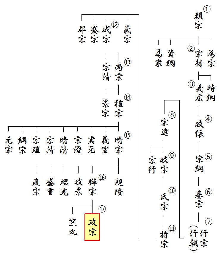 伊達氏の略系図(寛政譜)