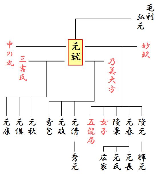 毛利元就の妻子の系図