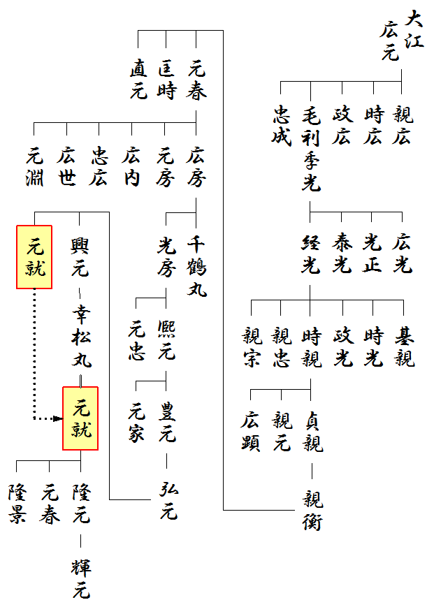 毛利氏の略系図