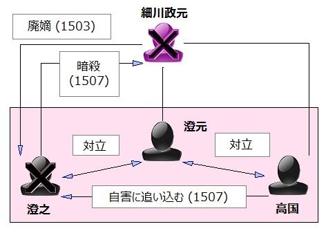 細川政元の3人の養子による後継者争いの図