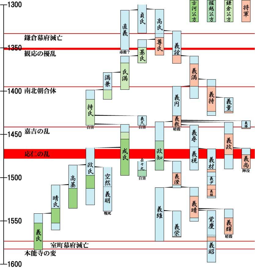 足利将軍家、公方家の略系図年表