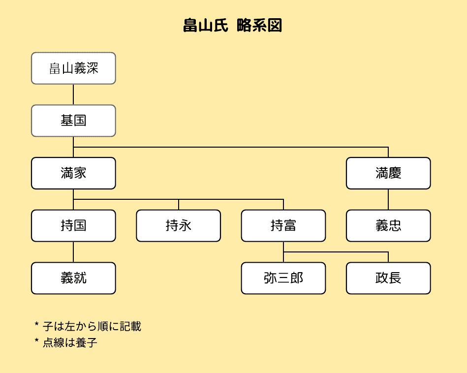 管領 畠山氏の略系図