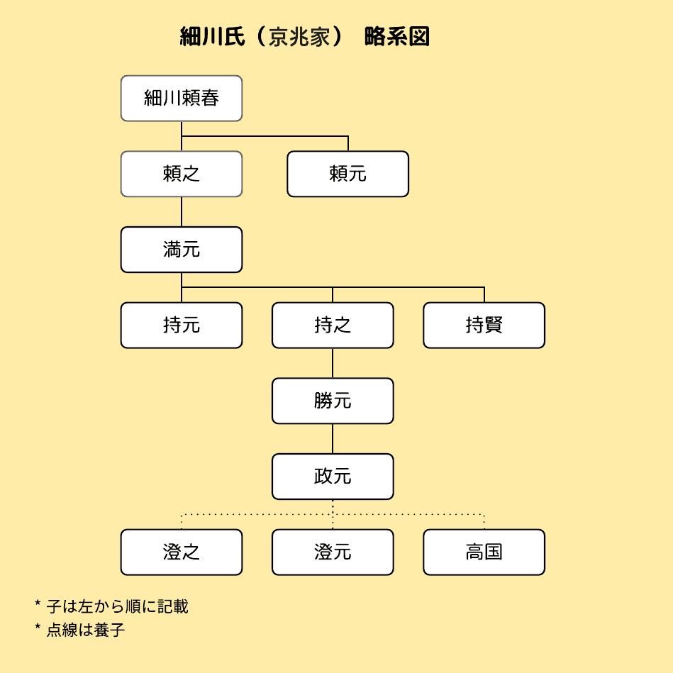 細川京兆家の略系図
