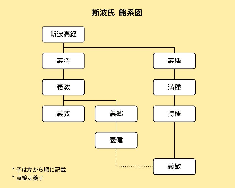 管領 斯波氏の略系図