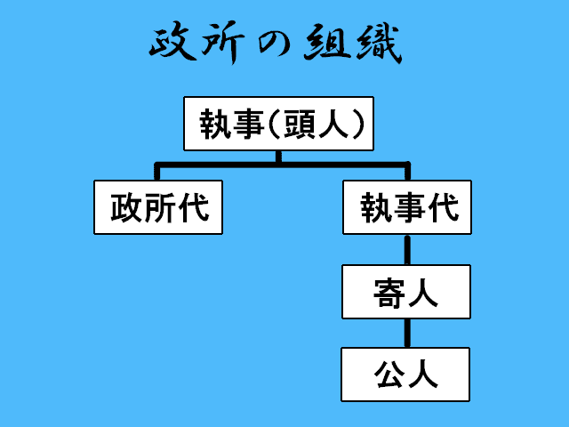 政所の組織図(※丸山裕之著『図説 室町幕府』を元に作成)