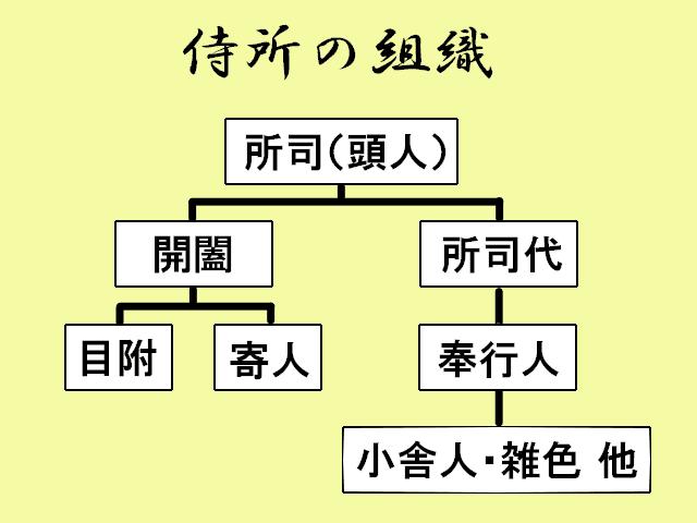 侍所の組織図(※丸山裕之著『図説 室町幕府』を元に作成)