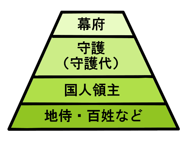 守護領国制のイメージ図