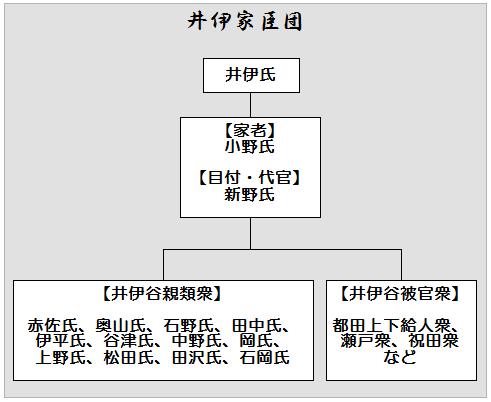 井伊家臣団構成図