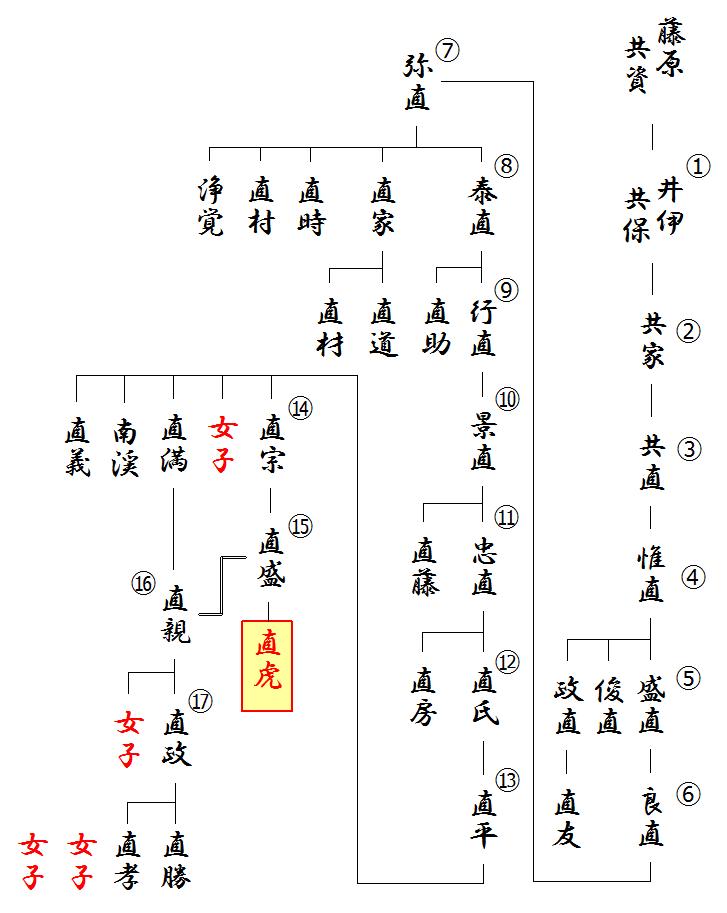 『寛政重修諸家譜』の井伊氏系図