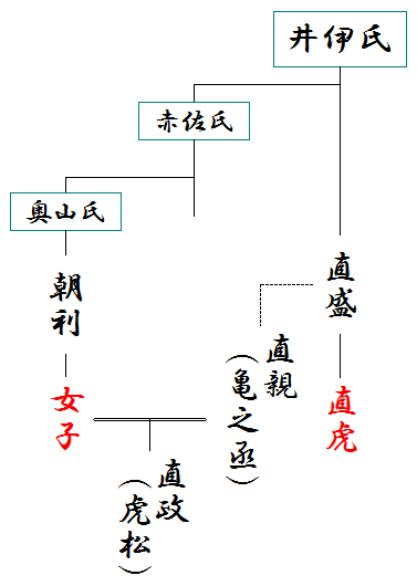 井伊と奥山氏の略系図