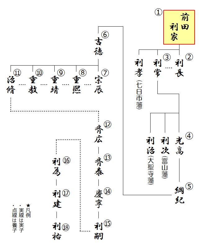 前田利家の略系図(子孫)