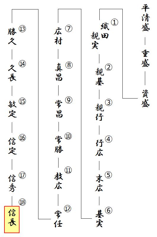 織田信長の略系図(平氏説)