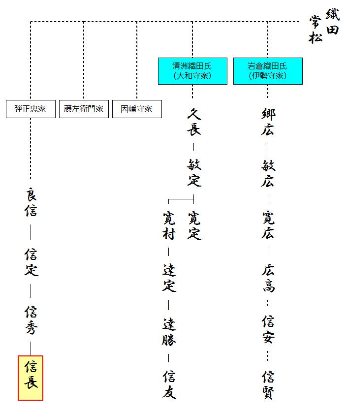 織田信長の略系図(推定)