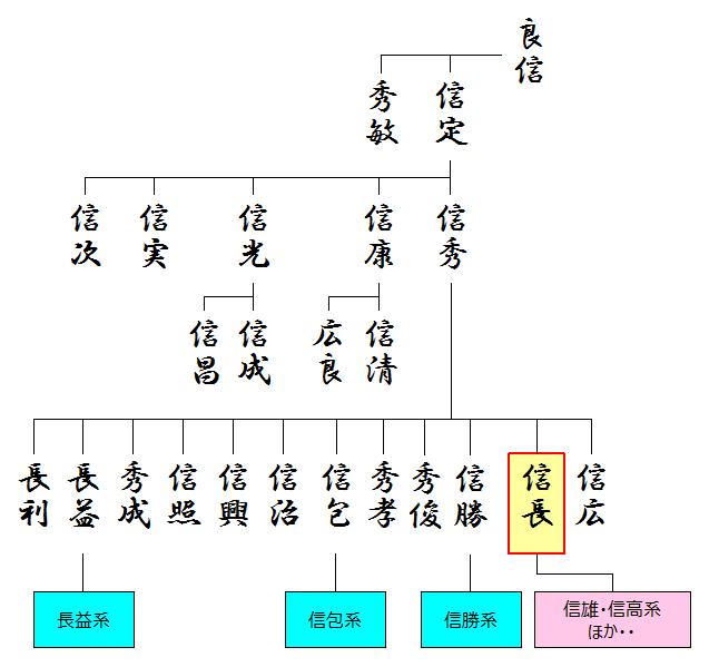 弾正忠家の略系図