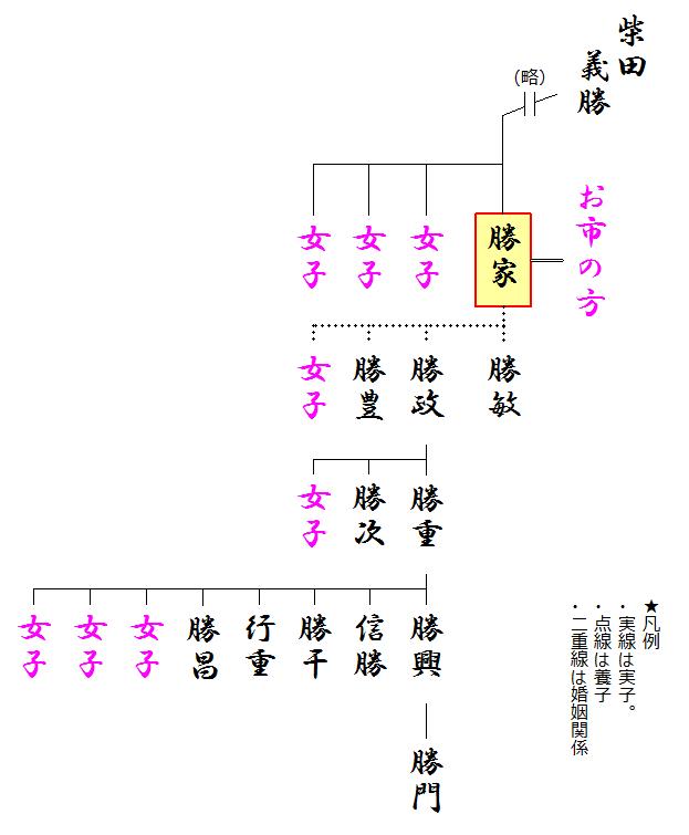 <a href='https://sengoku-his.com/494'>柴田勝家</a>の略系図