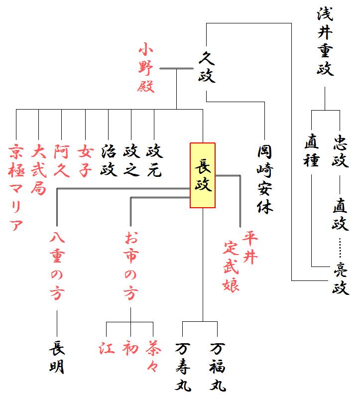 浅井長政の略系図
