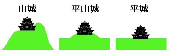 城の地形による分類
