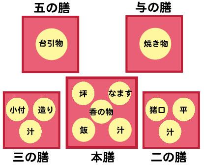 本膳料理の図