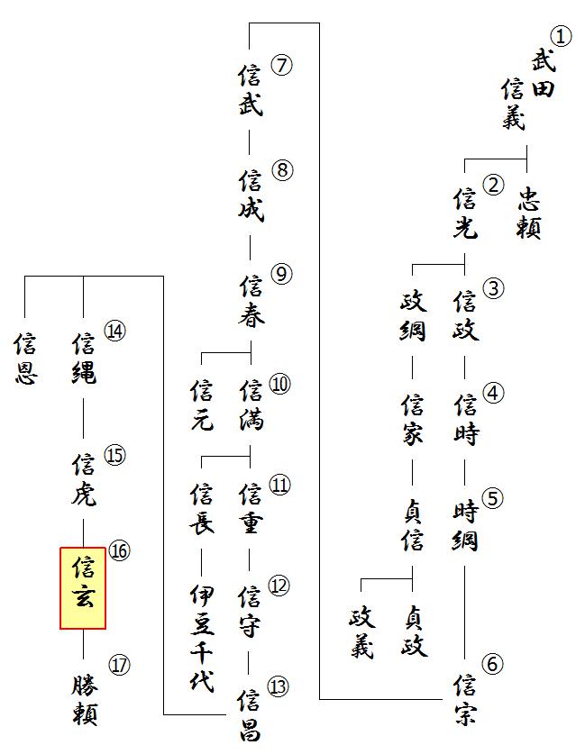 甲斐武田氏の略系図