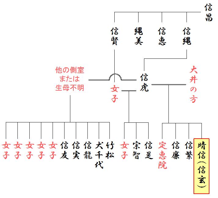武田信玄の略系図(兄弟)