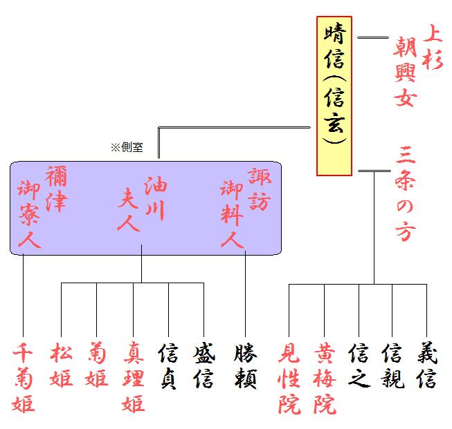 武田信玄の略系図(妻子)