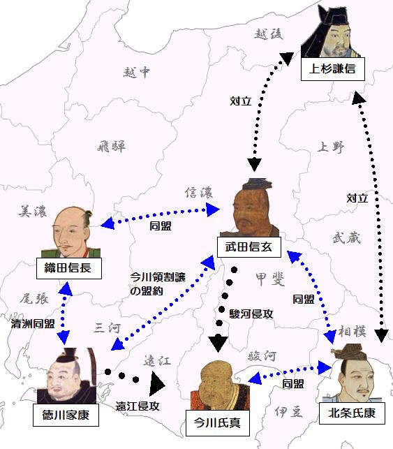 武田と他勢力の相関関係(駿河侵攻時)