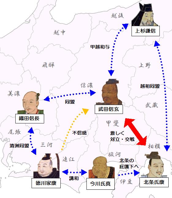 今川滅亡後の武田と他勢力の相関関係(1569年)