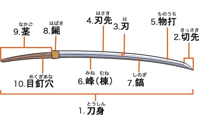 刀身の構造イラスト