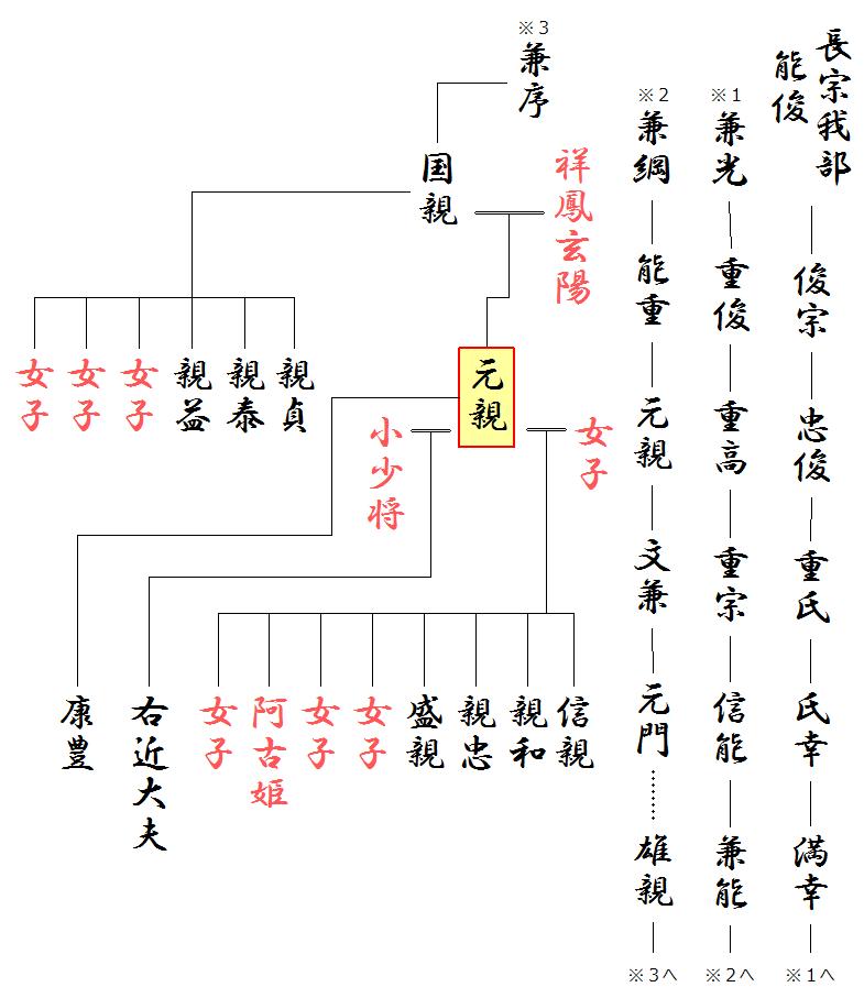 長宗我部元親の略系図